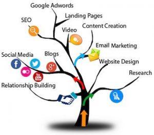 أنواع التسويق الإلكتروني و ماهي كيفية استخدامه